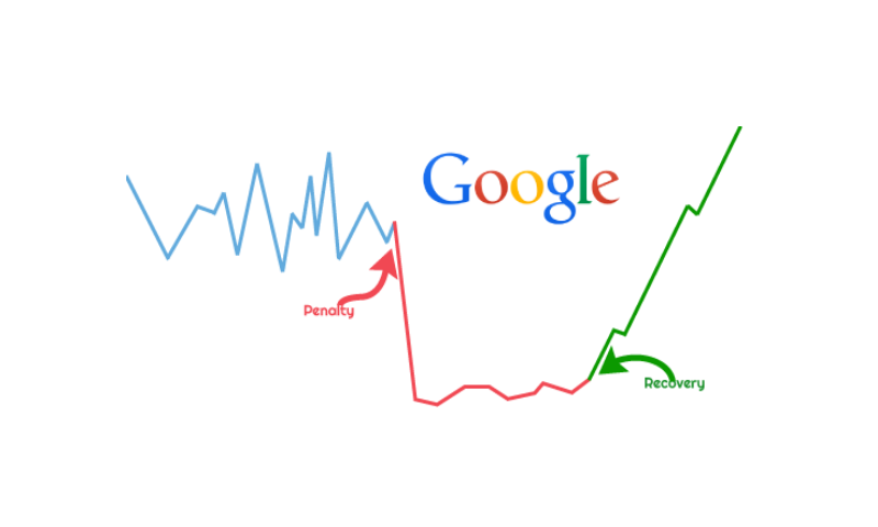 Google Penalties & How to Recover